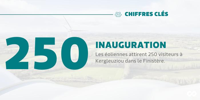 Les éoliennes attirent 250 visiteurs à Kergleuziou